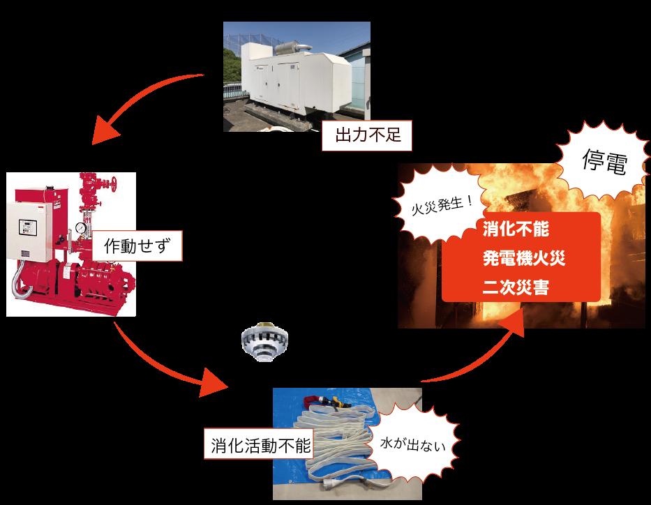 非常用発電機負荷運転の必要性を怠って想定される危険性