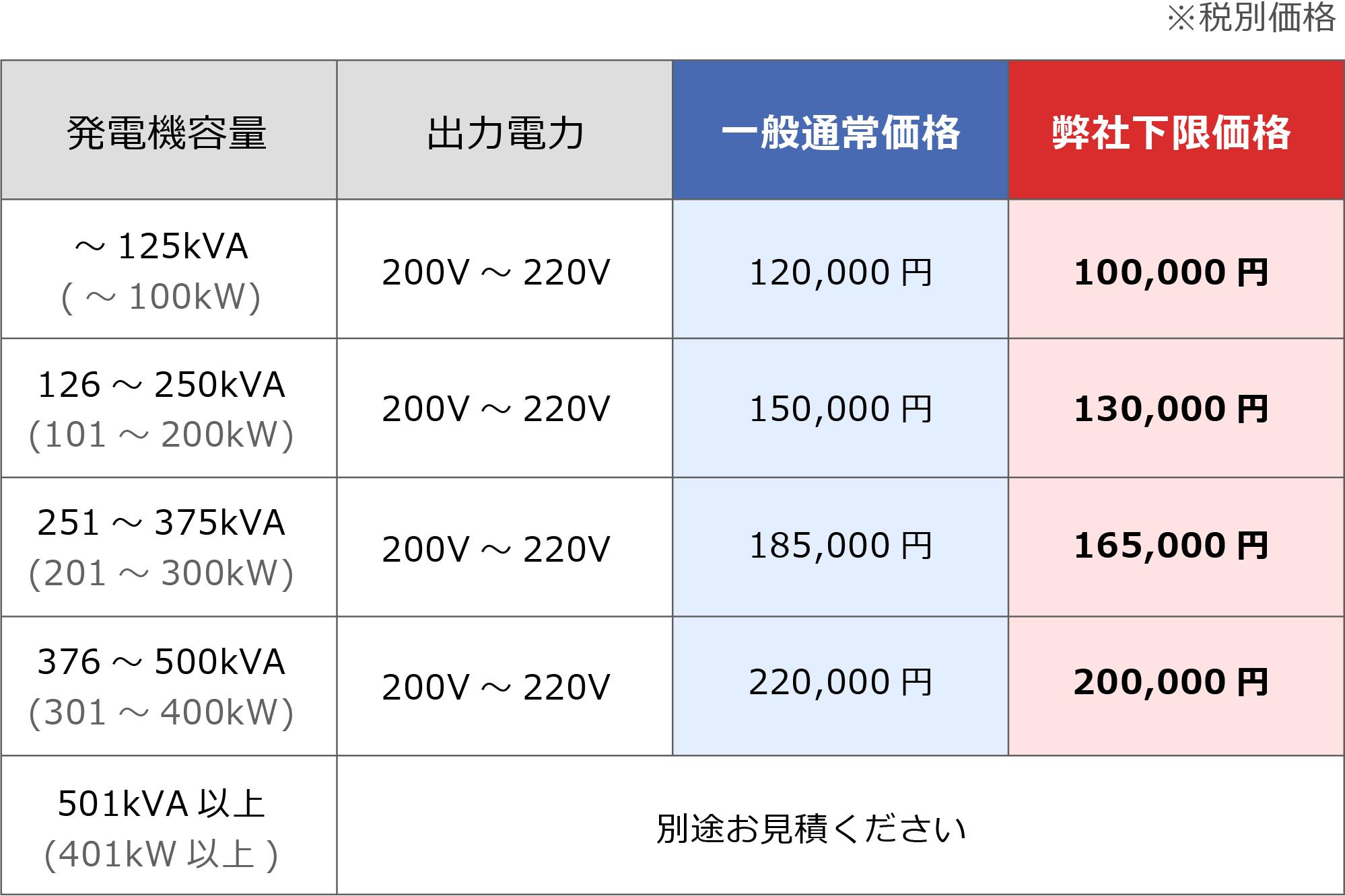 非常用発電機 負荷運転価格表